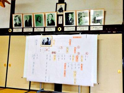 吉田家の家系図の写真